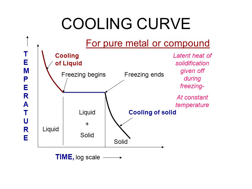 COOLING CURVE For pure metal or compound TEMPERATURE TIME, log scale