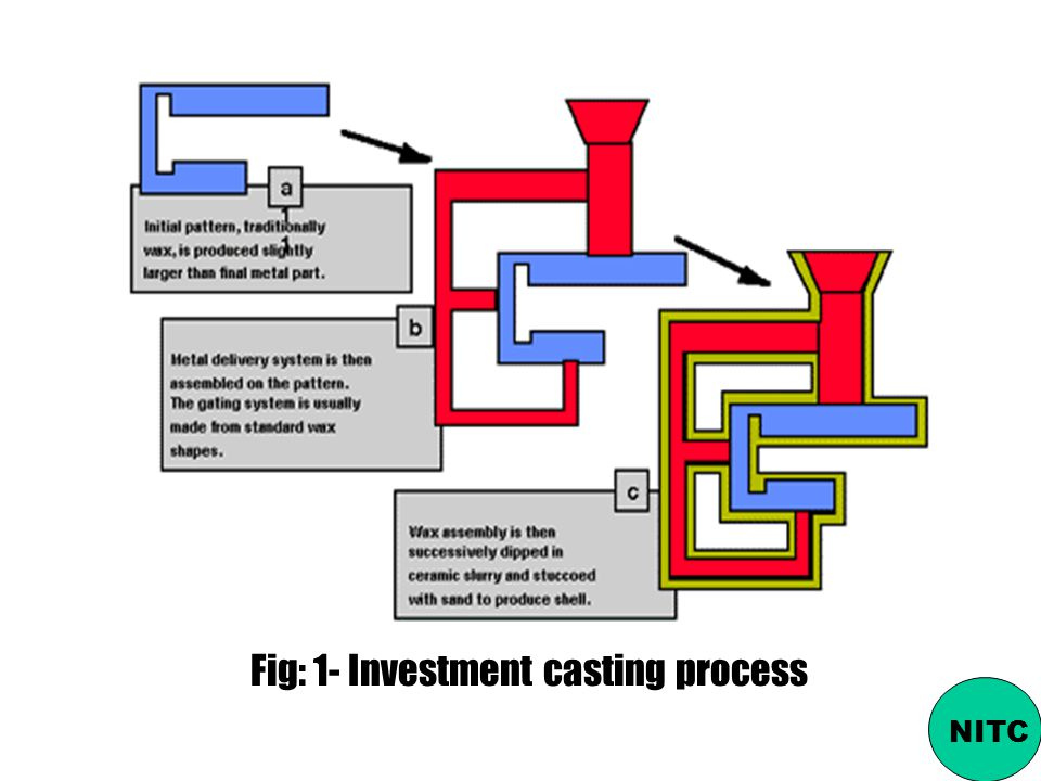 Fig: 1- Investment casting process