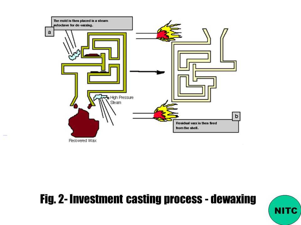 Fig. 2- Investment casting process - dewaxing