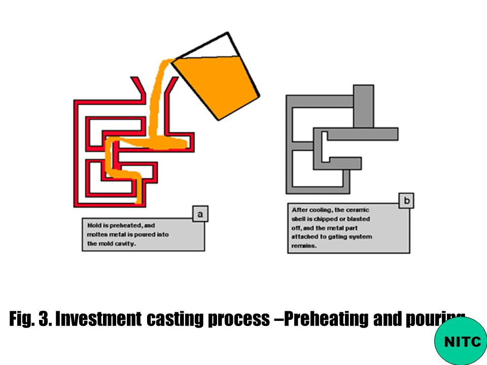 Fig. 3. Investment casting process –Preheating and pouring