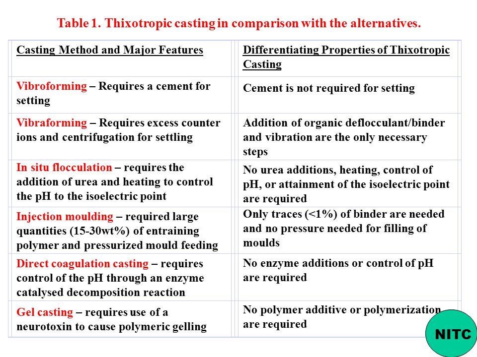 Table 1. Thixotropic casting in comparison with the alternatives.