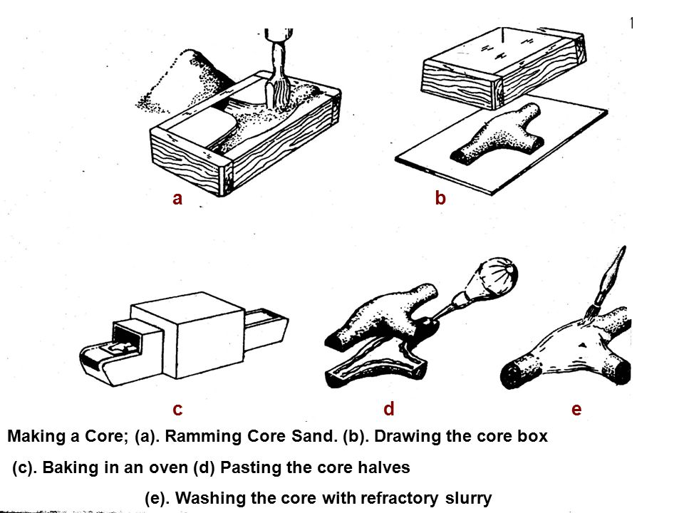 a b. c. d. e. Making a Core; (a). Ramming Core Sand. (b). Drawing the core box. (c). Baking in an oven (d) Pasting the core halves.