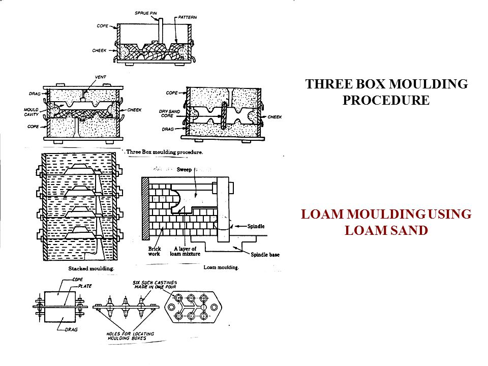THREE BOX MOULDING PROCEDURE LOAM MOULDING USING LOAM SAND