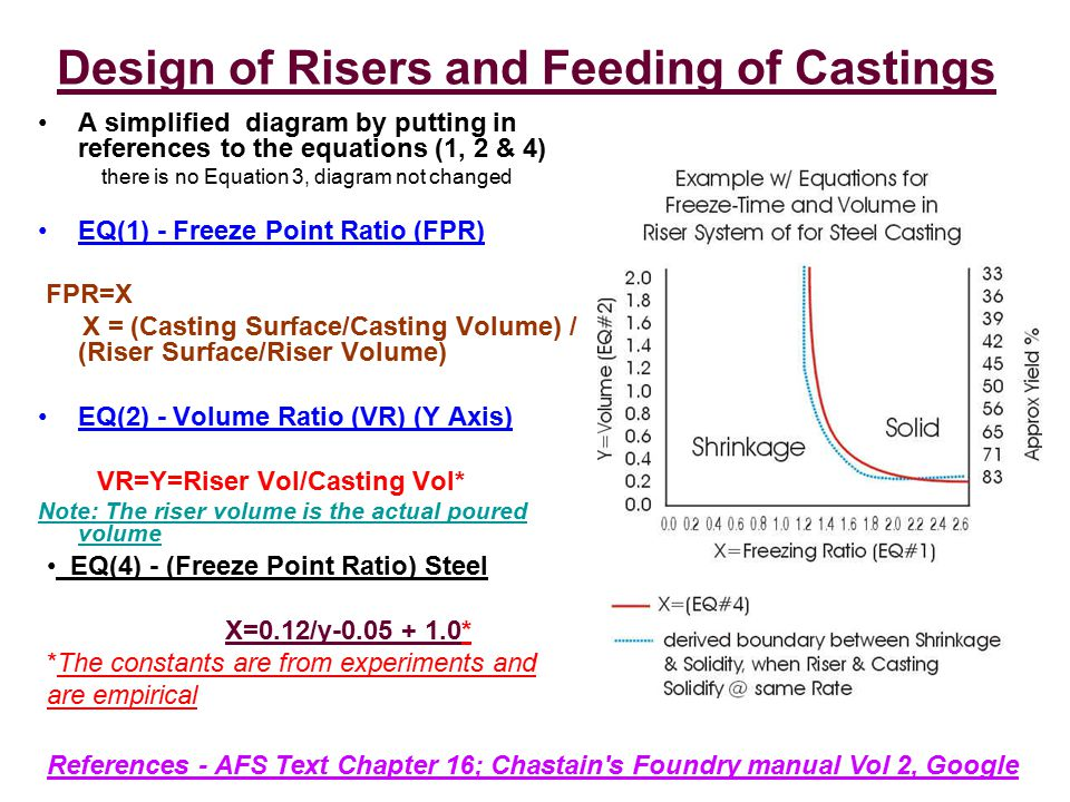 Design of Risers and Feeding of Castings