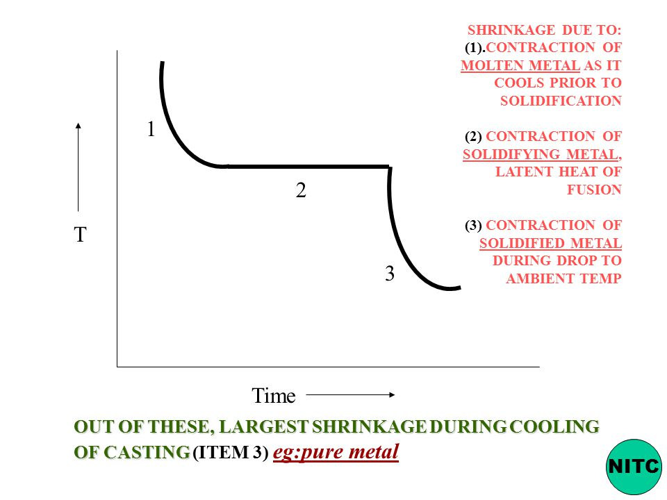SHRINKAGE DUE TO: (1).CONTRACTION OF MOLTEN METAL AS IT COOLS PRIOR TO SOLIDIFICATION