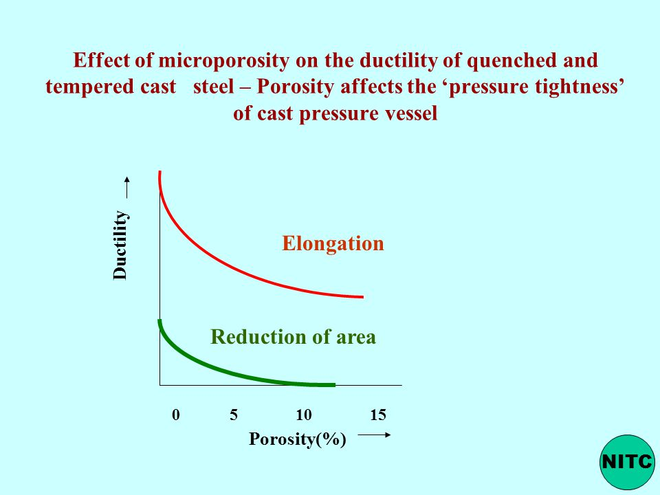 Effect of microporosity on the ductility of quenched and tempered cast steel – Porosity affects the 'pressure tightness' of cast pressure vessel