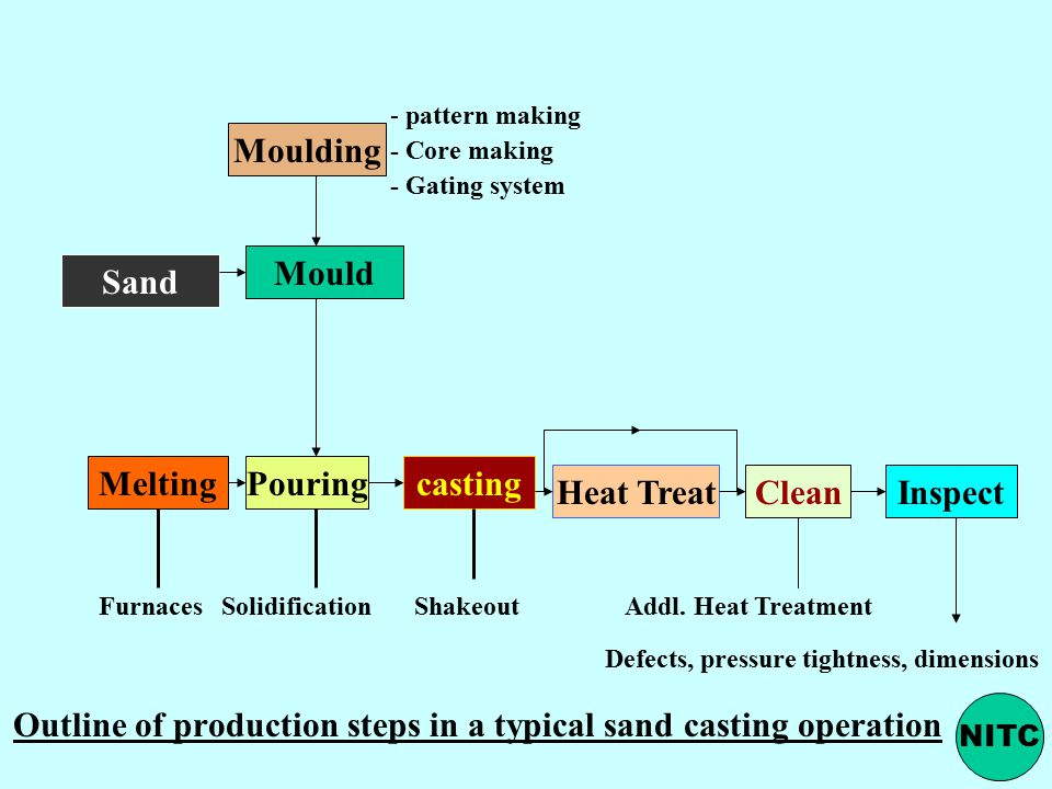 Outline of production steps in a typical sand casting operation