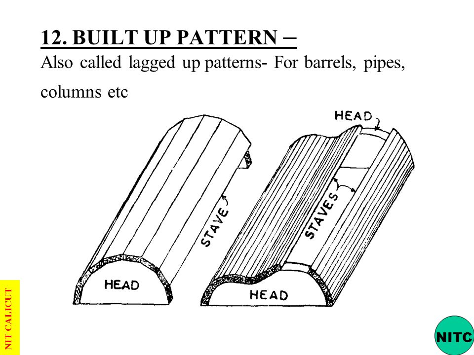 12. BUILT UP PATTERN – Also called lagged up patterns- For barrels, pipes, columns etc
