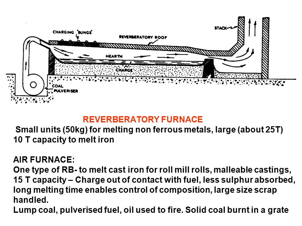 REVERBERATORY FURNACE Small units (50kg) for melting non ferrous metals, large (about 25T) 10 T capacity to melt iron AIR FURNACE: One type of RB- to melt cast iron for roll mill rolls, malleable castings, 15 T capacity – Charge out of contact with fuel, less sulphur absorbed, long melting time enables control of composition, large size scrap handled.