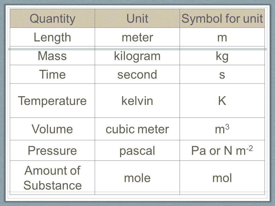 Unique Cubic Meter Symbol Ensign - Wiring Diagram Ideas - blogitia.com