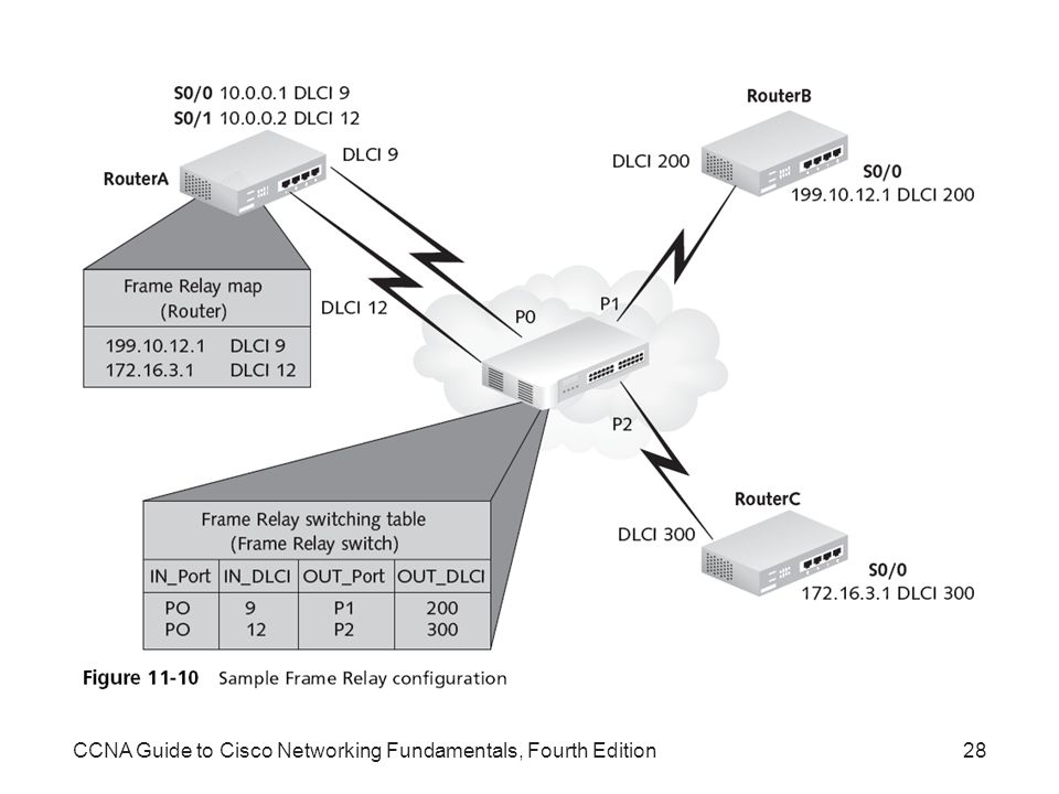 CCNA Guide to Cisco Networking Fundamentals, Fourth Edition
