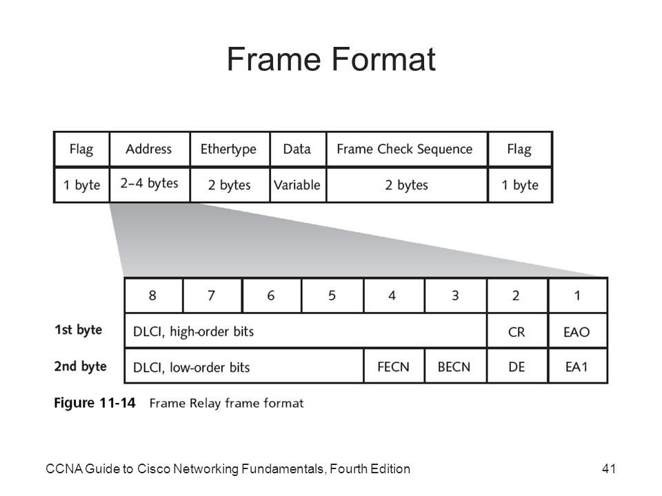 Frame Format CCNA Guide to Cisco Networking Fundamentals, Fourth Edition