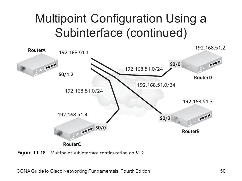 Multipoint Configuration Using a Subinterface (continued)