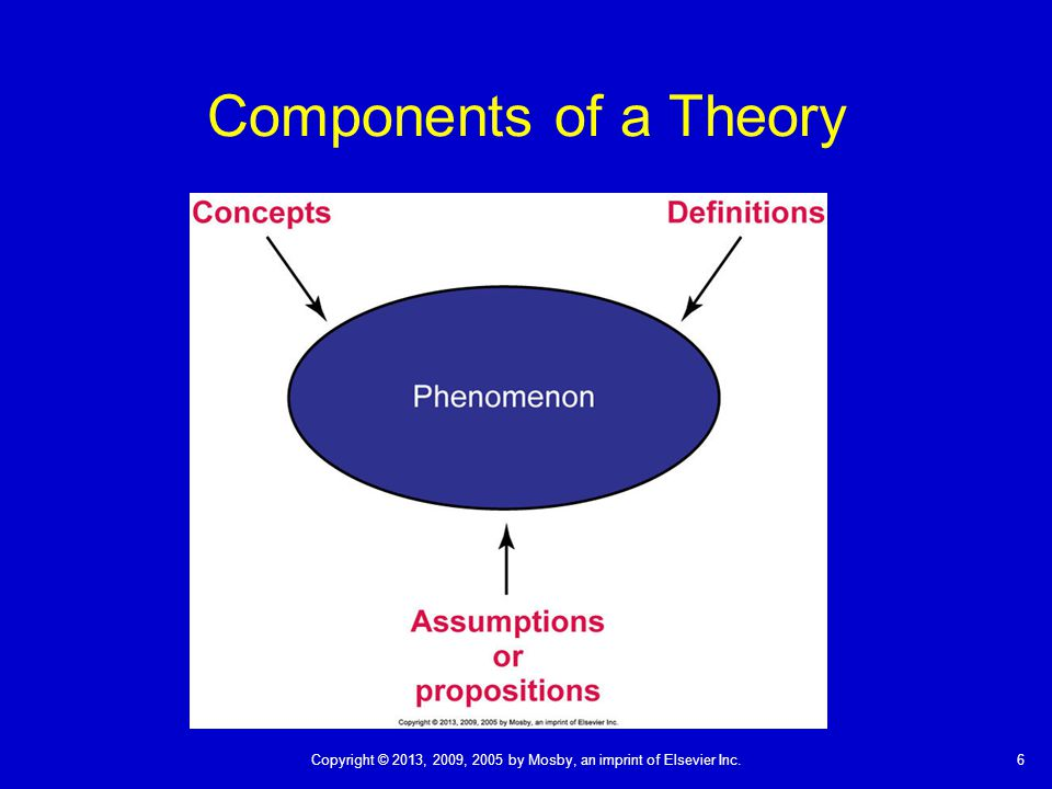 describe the theoretical foundations of the Explain the role of assessment as it applies to theoretical foundations of differentiated instruction the role of assessment describe how assessment can be created that evaluates a student's true knowledge without bias towards language barriers.