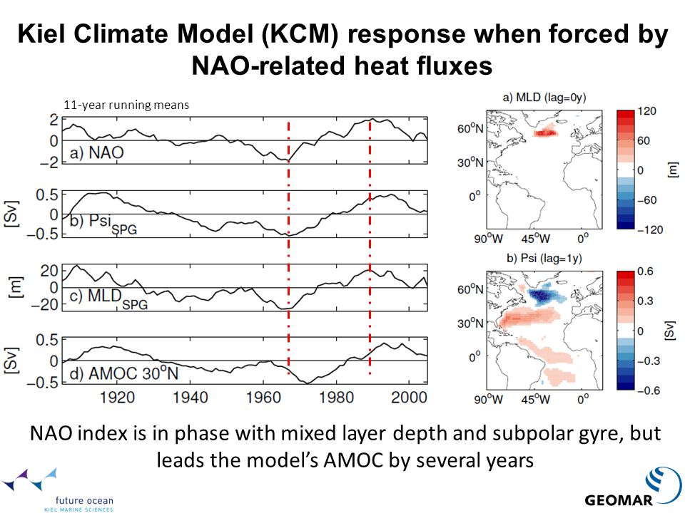 Kiel Climate Model (KCM) response when forced by NAO-related heat fluxes