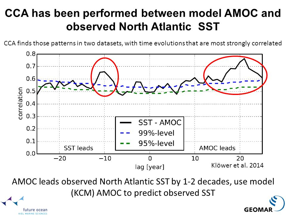CCA has been performed between model AMOC and observed North Atlantic SST