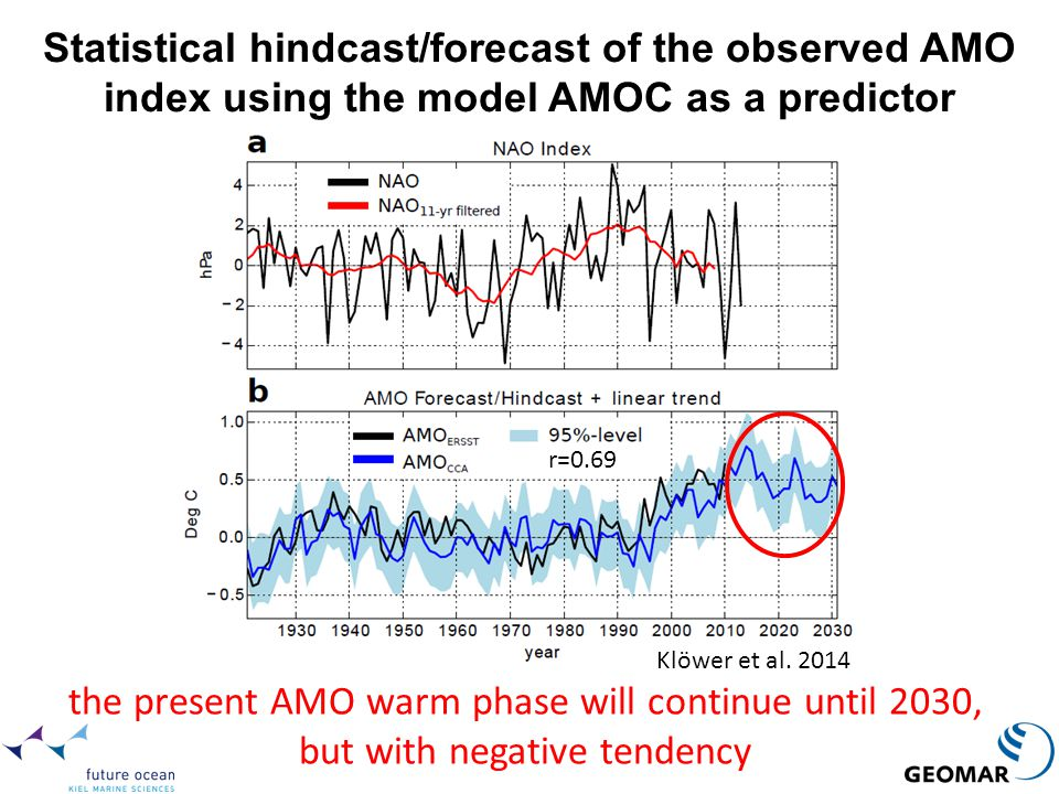 Statistical hindcast/forecast of the observed AMO index using the model AMOC as a predictor