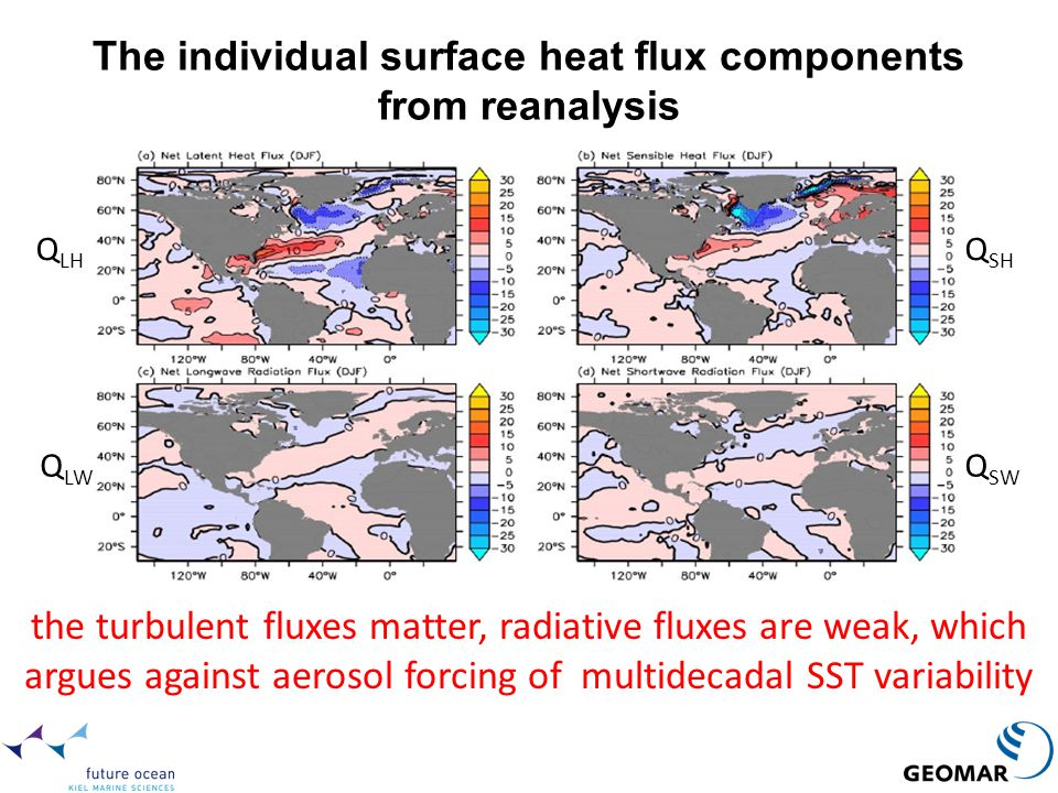 The individual surface heat flux components from reanalysis