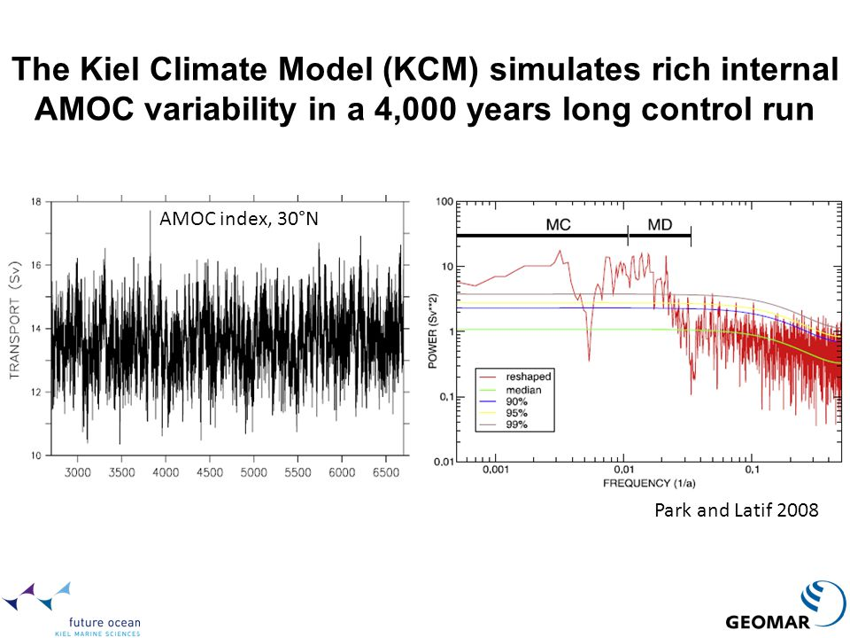 The Kiel Climate Model (KCM) simulates rich internal AMOC variability in a 4,000 years long control run