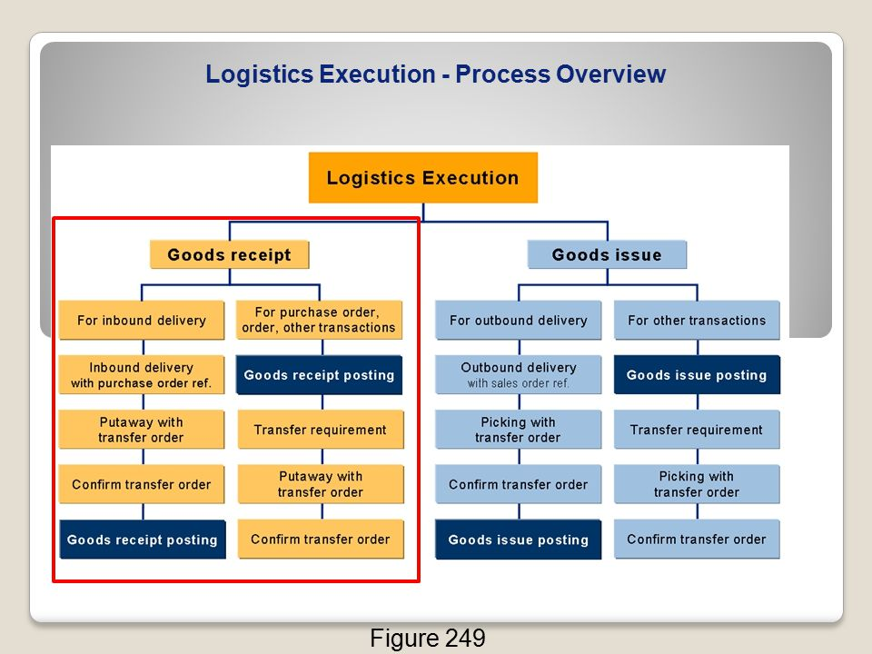 Logistics Execution - Process Overview
