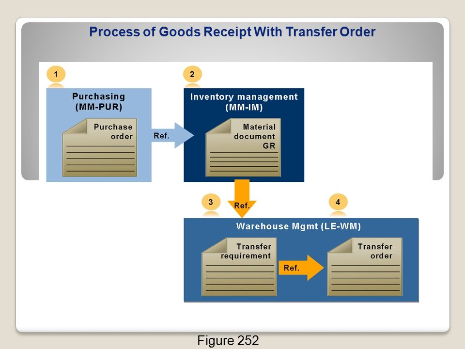 Process of Goods Receipt With Transfer Order