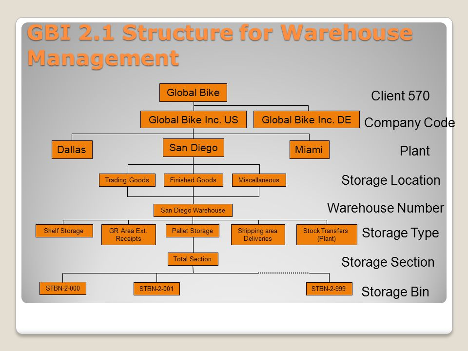 GBI 2.1 Structure for Warehouse Management