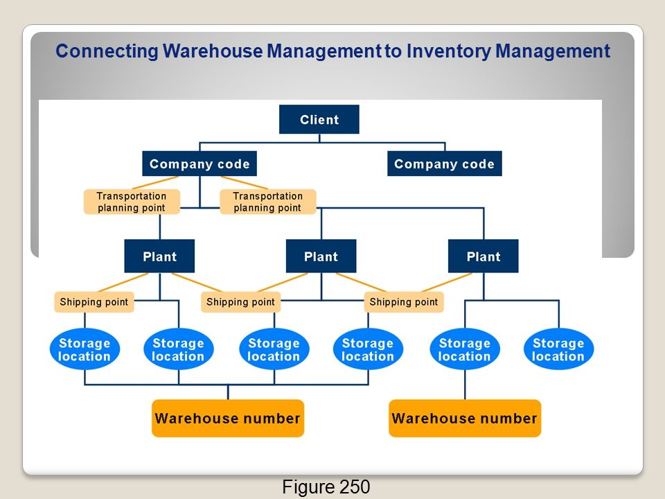 Connecting Warehouse Management to Inventory Management