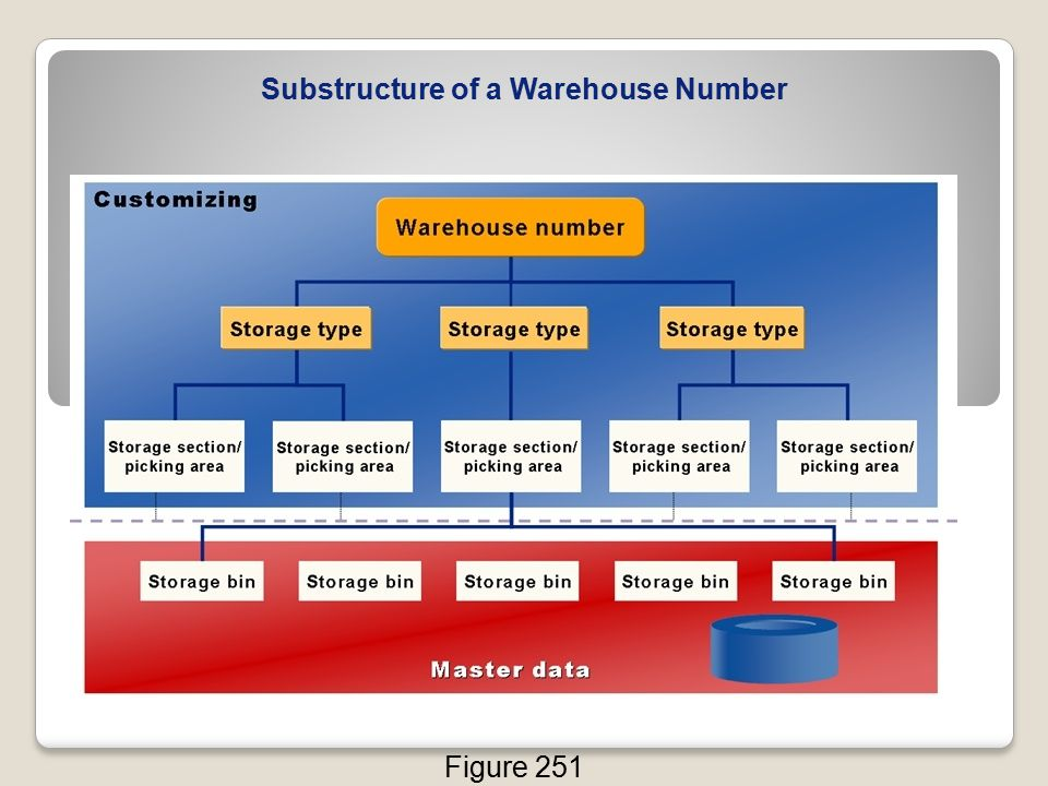 Substructure of a Warehouse Number