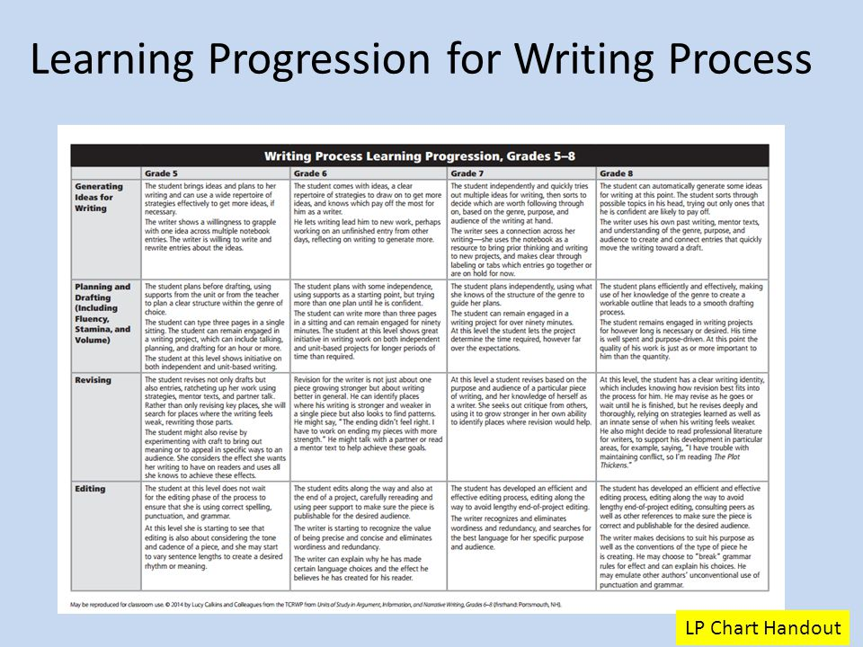 learning the process of understanding and writing history What this handout is about this handout was written with several goals in mind: to explain what historians do and how they approach the writing process, to encourage you to think about your.