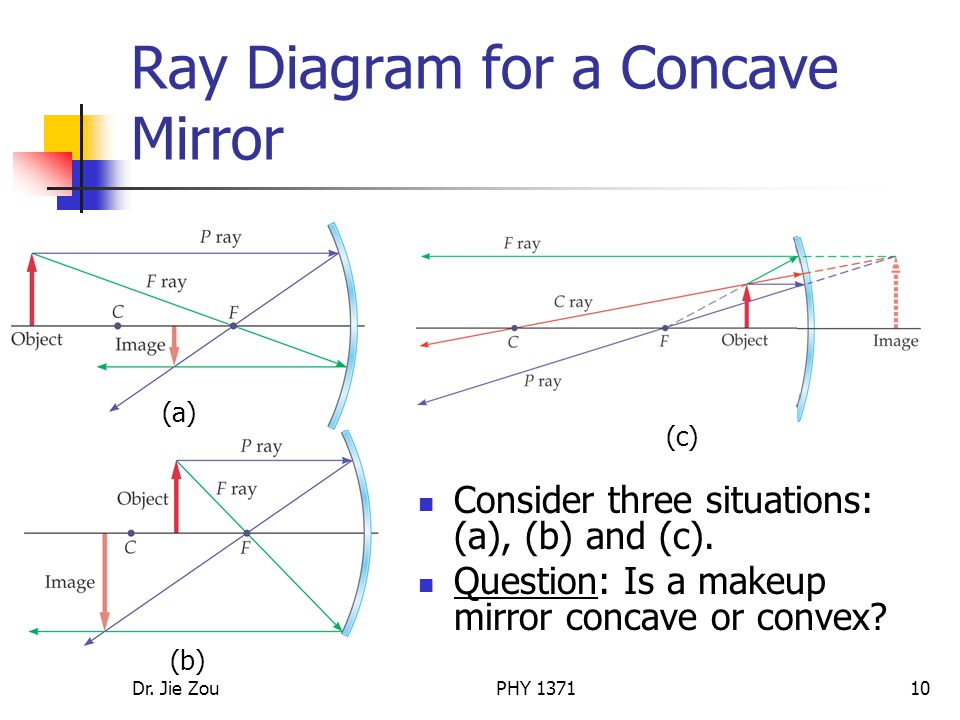 Ray Diagram for a Concave Mirror