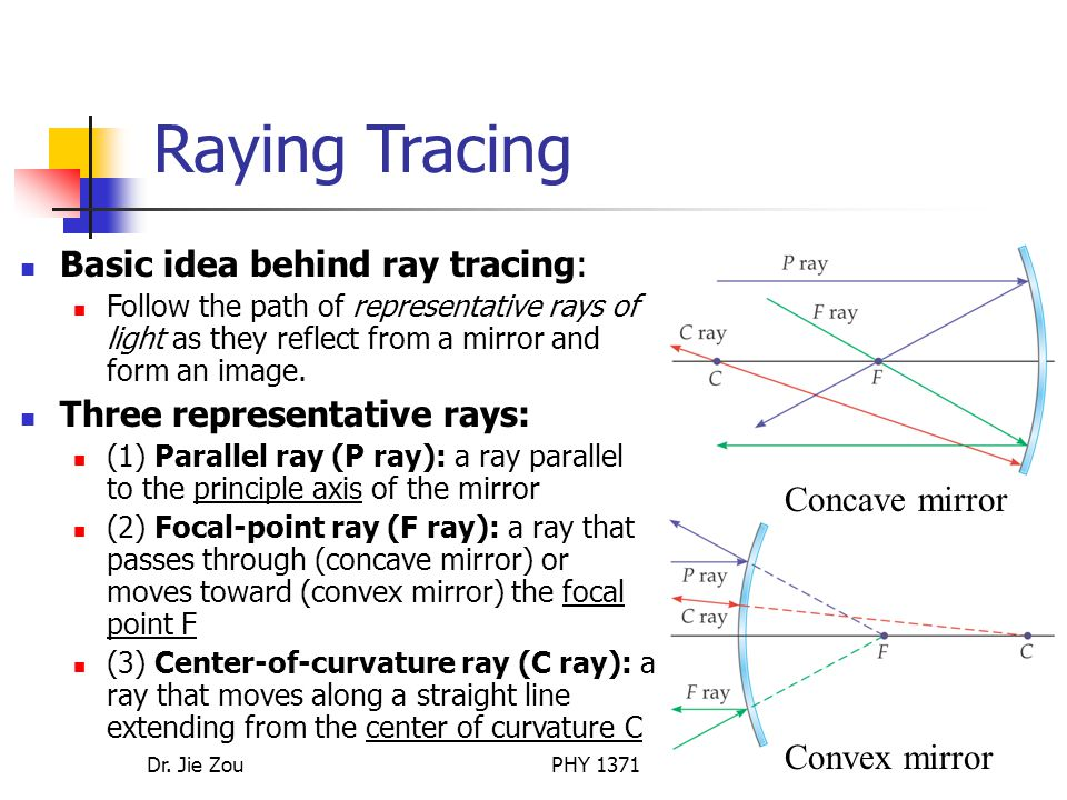 Raying Tracing Basic idea behind ray tracing: