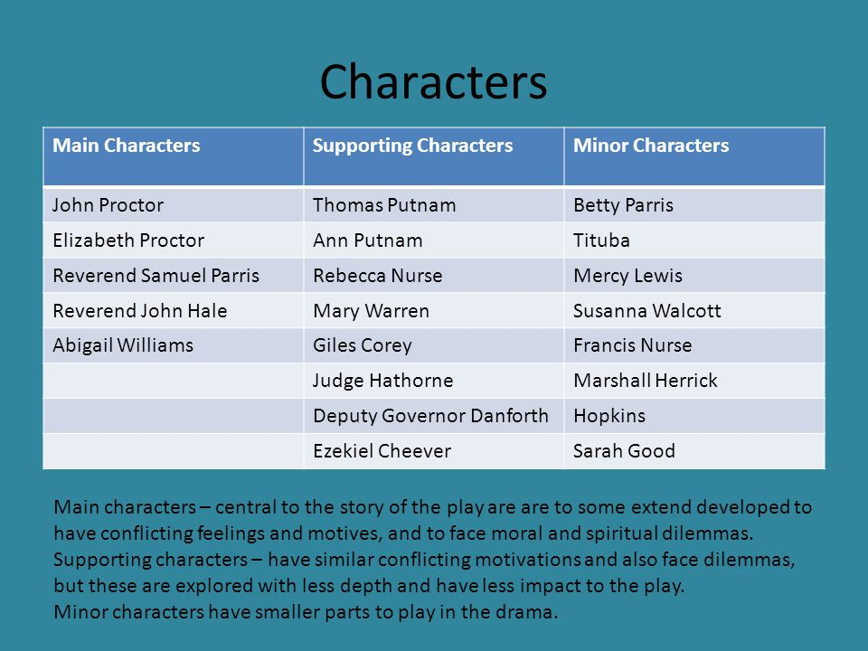 the characterization of reverend samuel parris The crucible before we start handout 1 name date hour character list below is a list of the major characters reverend samuel parris: betty parris: tituba.