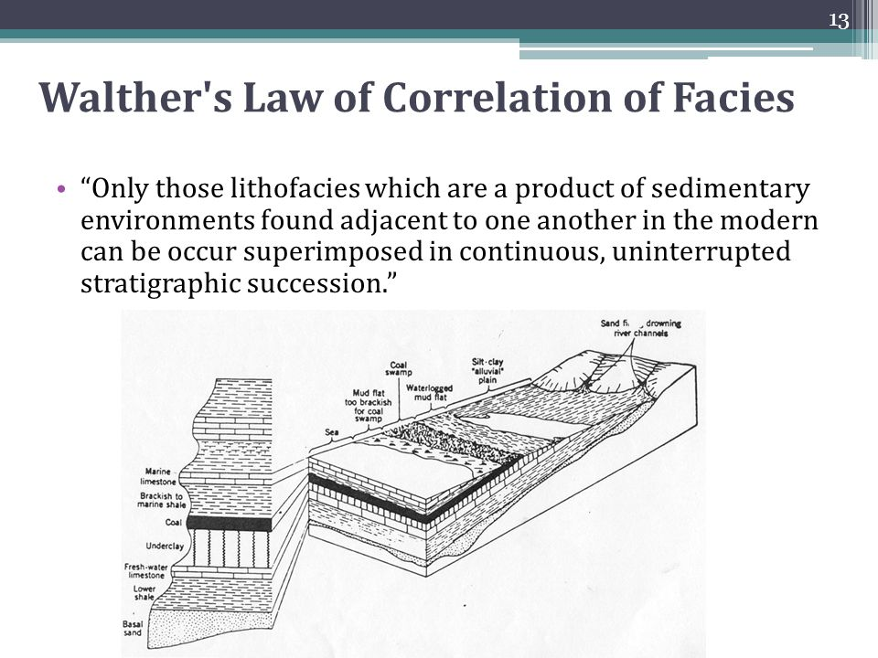 Stratigraphic correlation dating