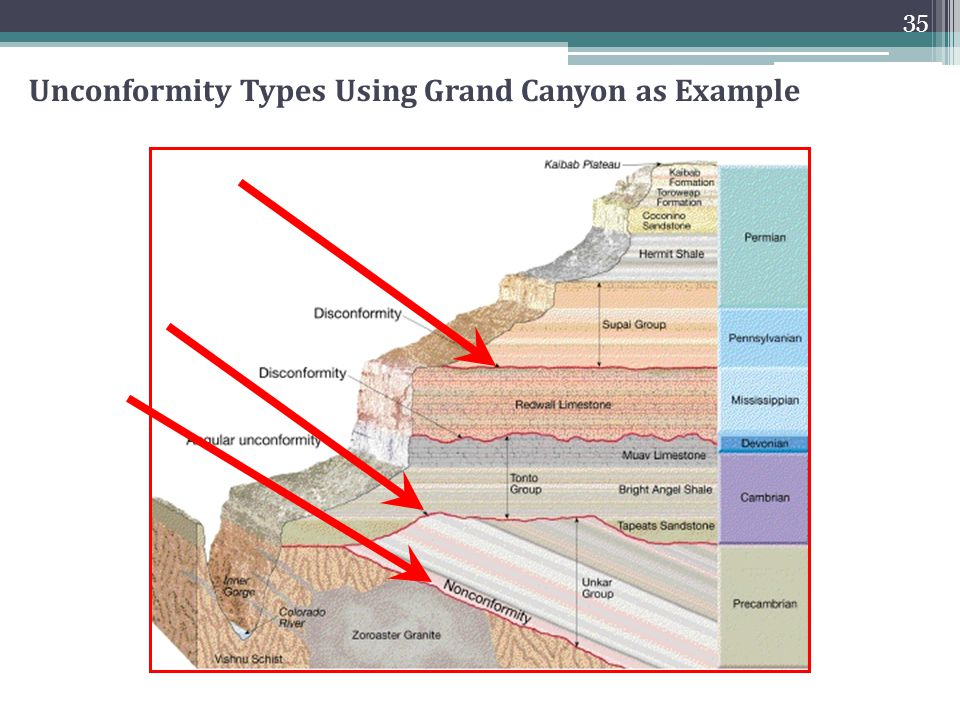 types of dating in geology Dikes are formed when magma all extrusive rocks must of necessity have intrusive feeders colorado is home to examples of every type of known dike structure.