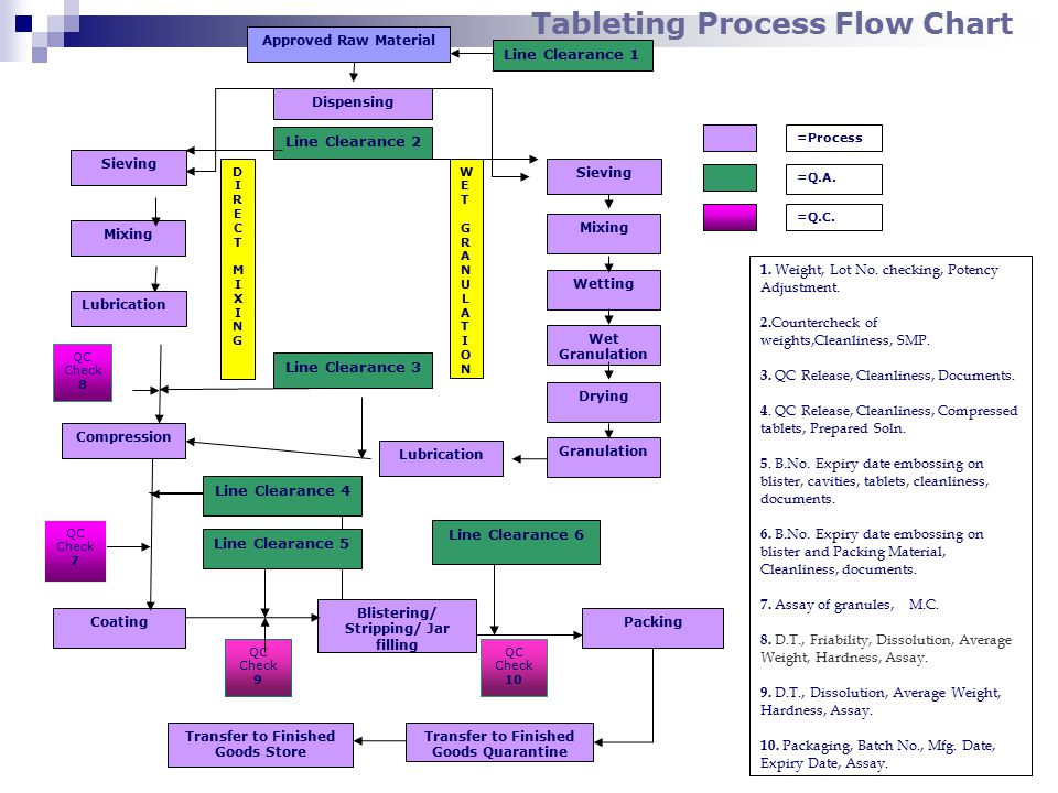 Quality Process Flow Chart Rebellions