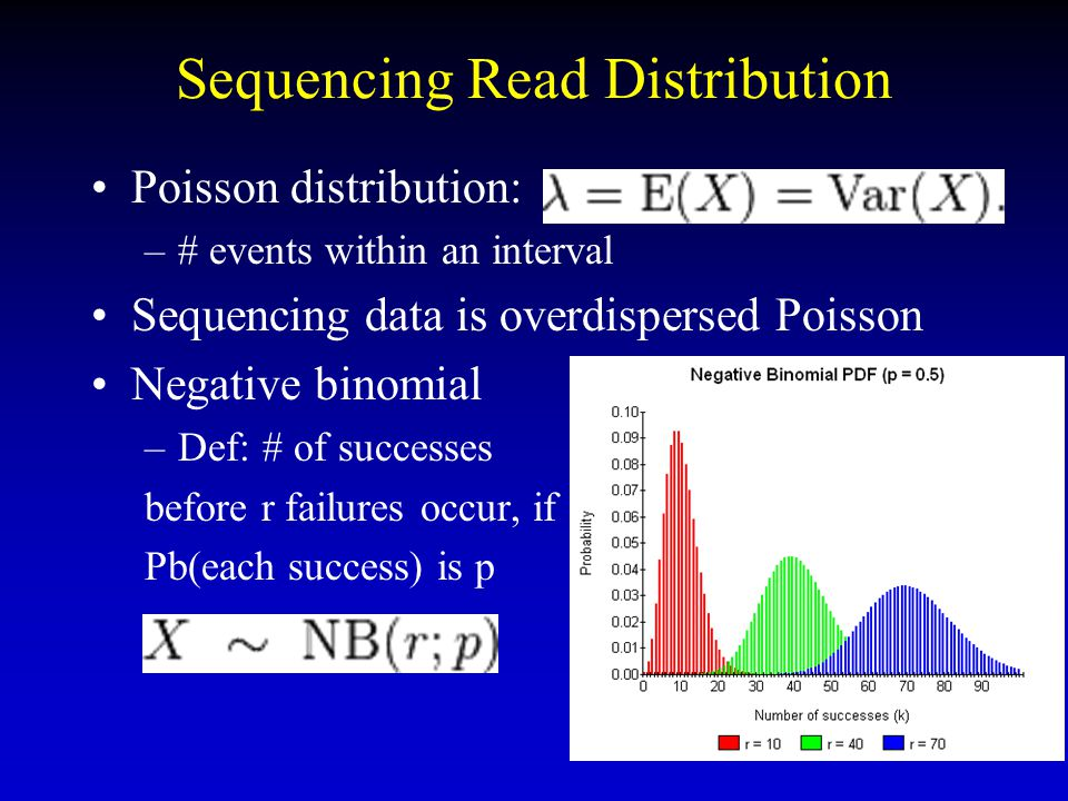 Sequencing Read Distribution