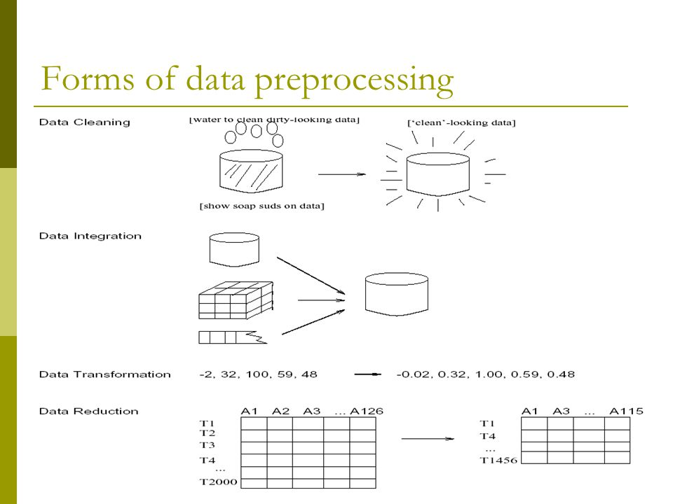 Data Preprocessing. - ppt download