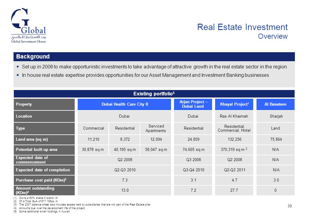 types of real estate investment pdf