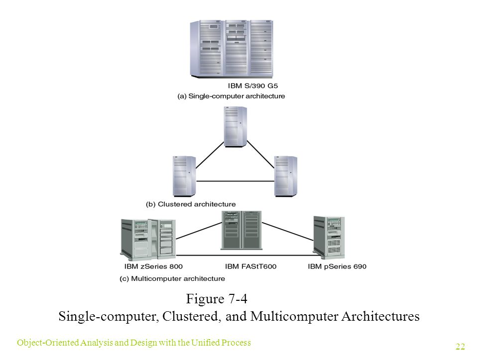 Single-computer, Clustered, and Multicomputer Architectures