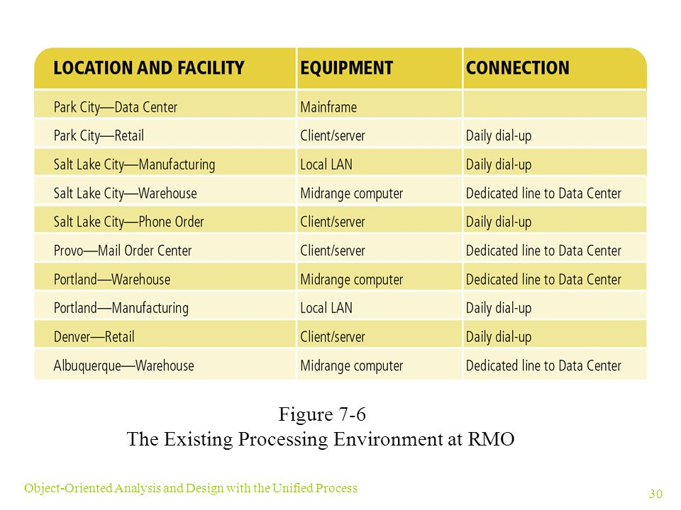 The Existing Processing Environment at RMO