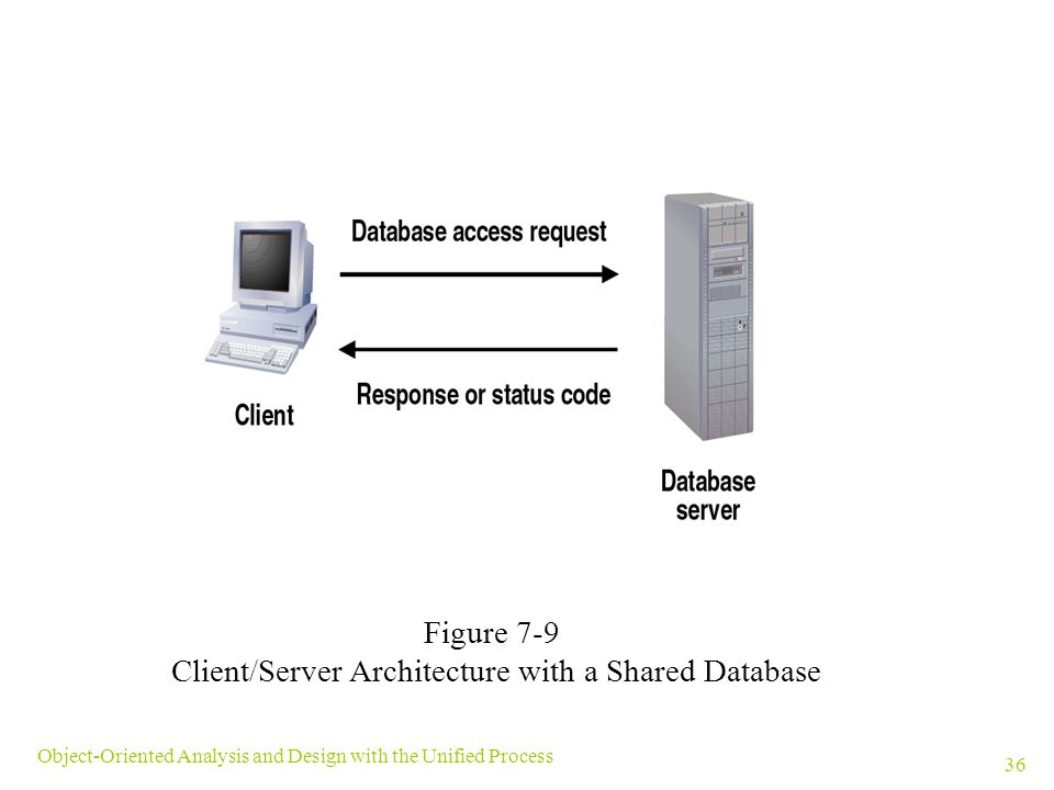 Client/Server Architecture with a Shared Database