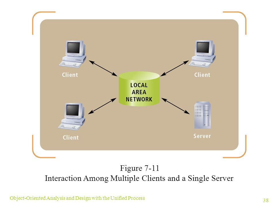 Interaction Among Multiple Clients and a Single Server