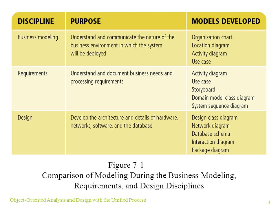 Comparison of Modeling During the Business Modeling,
