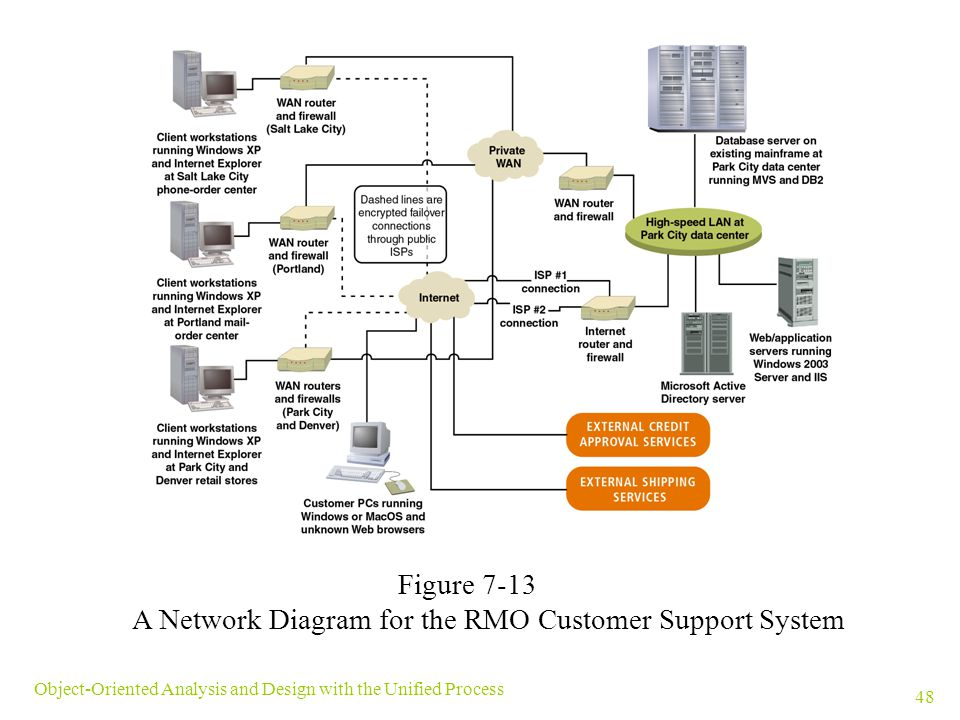 A Network Diagram for the RMO Customer Support System