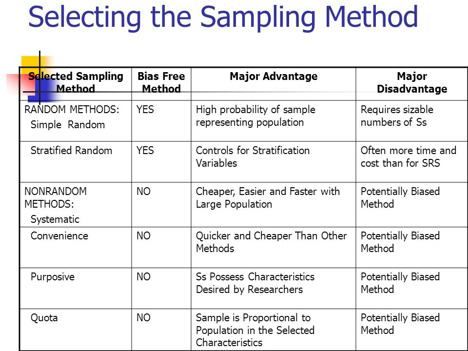Concerns in Statistical Sampling