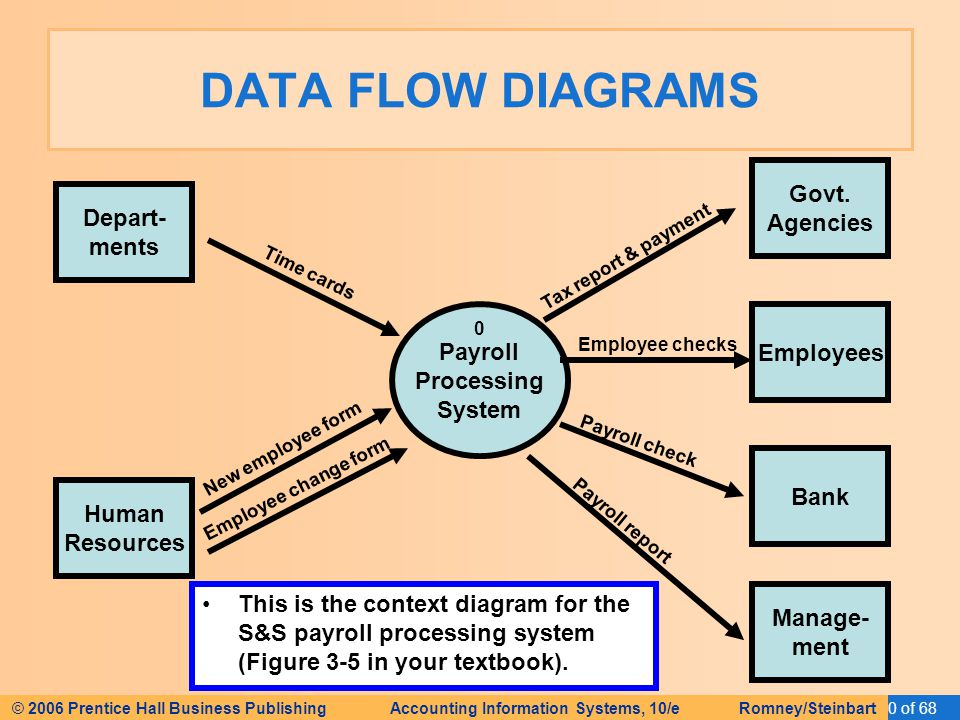 human resource data flow diagram Human resource management system project involves new and/or system upgrades of software of send to capture information relating to the the diagram can show both control flow and data flow component diagram ooad lab - software personnel management system (3) nive.