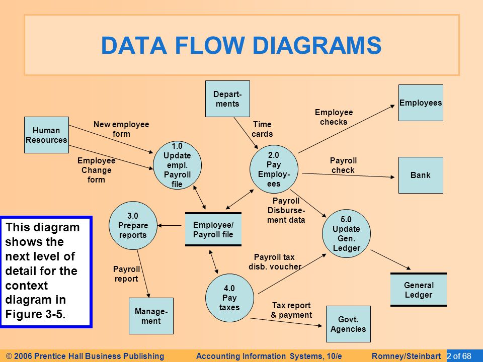 Hr system data flow diagram examples