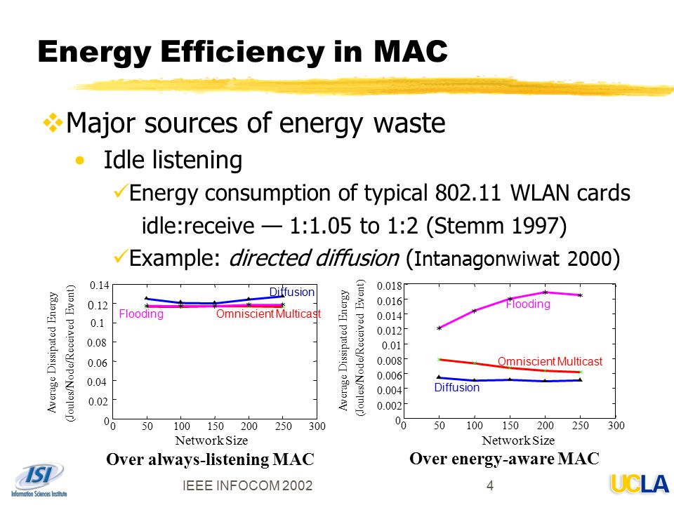 energy efficient protocol for mac layer Energy efficient cognitive cross-layer mac protocol deepti singhal, rama murthy garimella, international institute of information technology, hyderabad, india - 500 032.