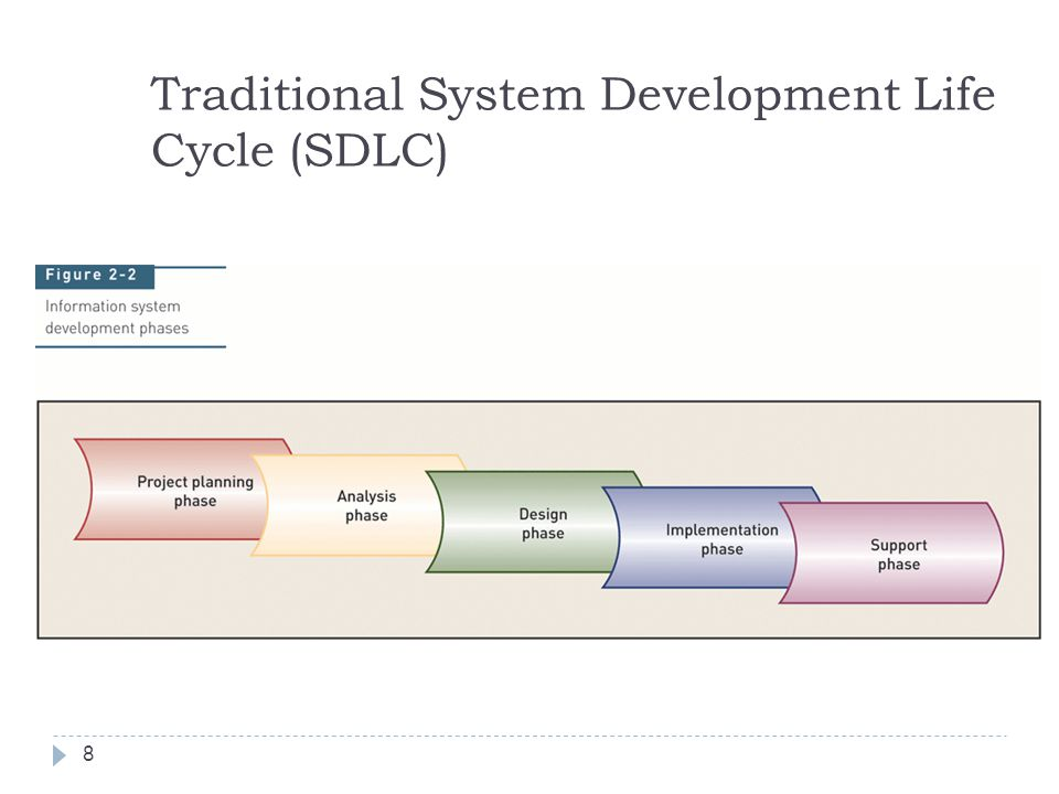 Traditional System Development Life Cycle (SDLC)