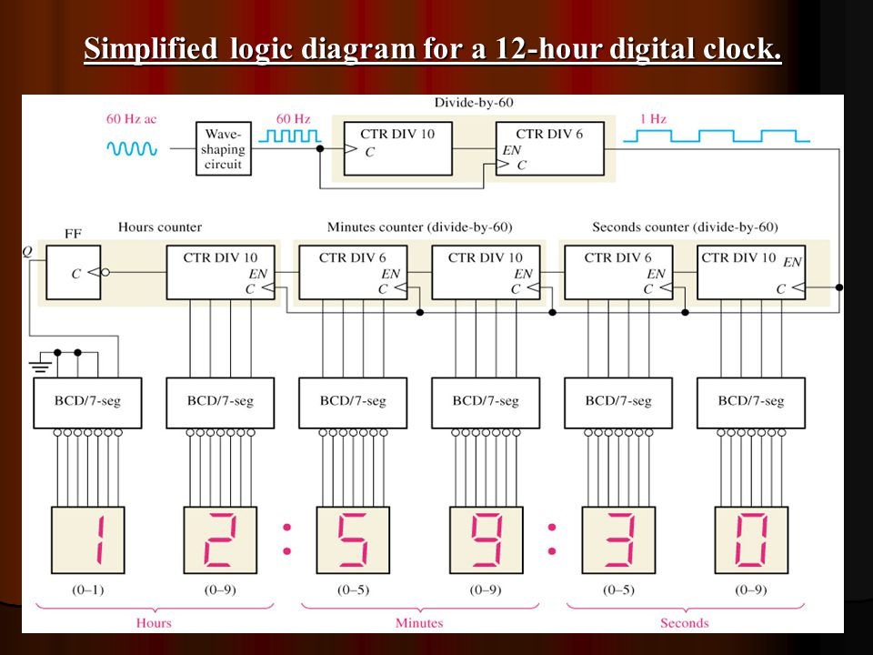 sequential circuit counter ppt video online download logic diagram of a 12-hour digital clock  circuit diagram of 12 hour digital clock
